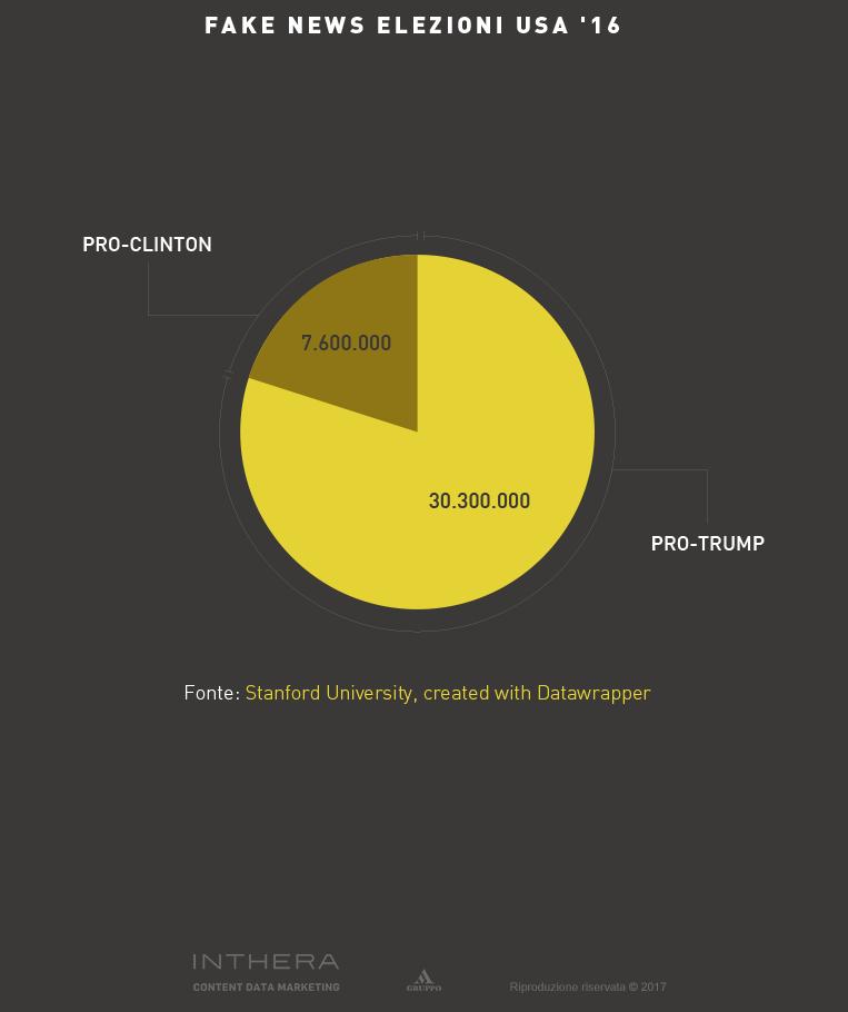 Infografica su Fake news elezioni USA