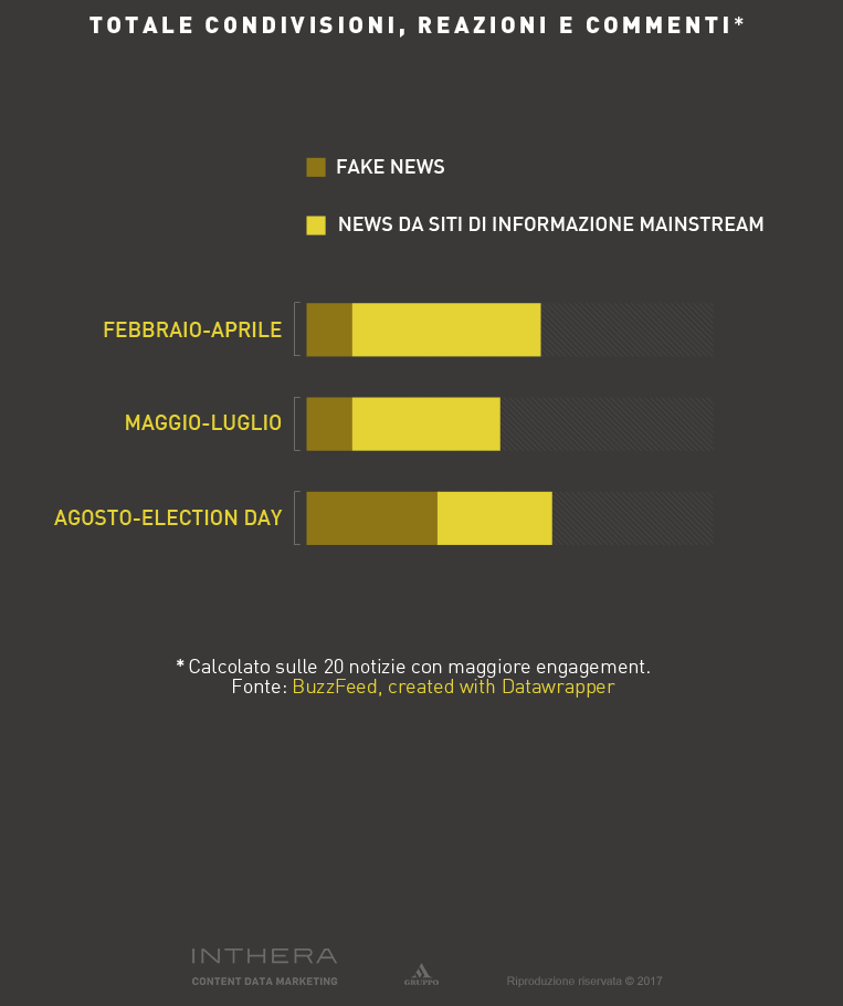 Infografica sulle fake news sui social network
