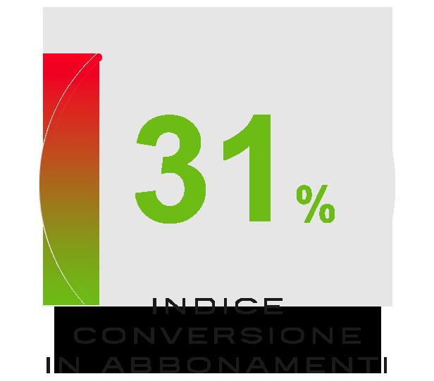 Indice di conversione abbonamenti
