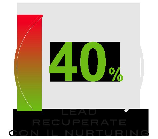 Lead recuperate con il nurturing