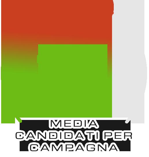 Media candidati per campagna