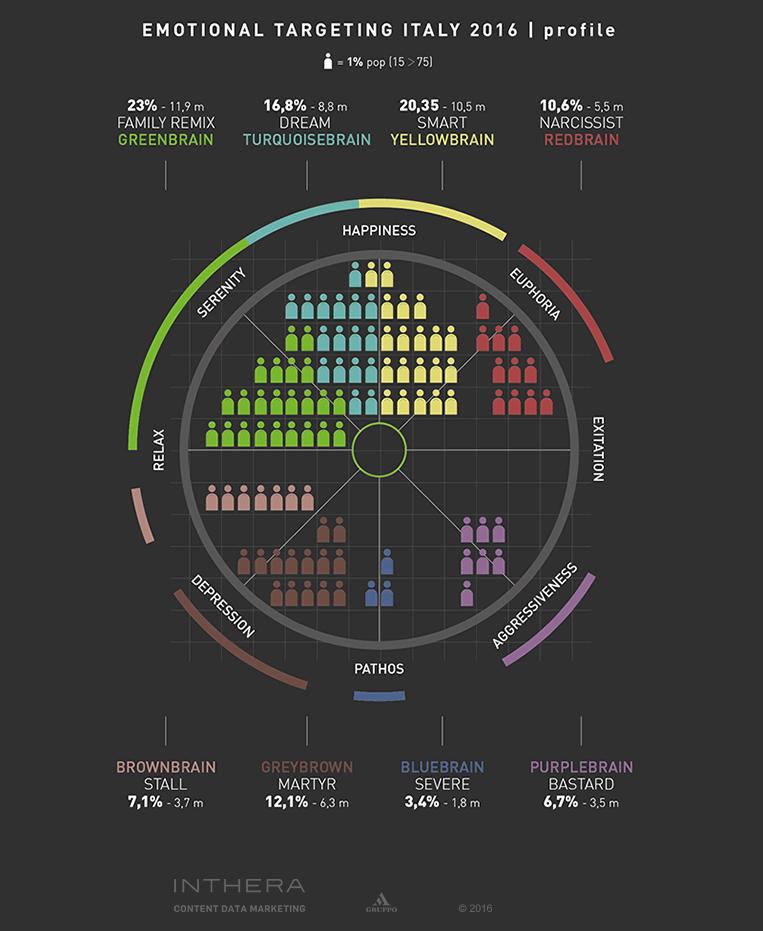 Mappa Emotional targeting Italiani 2016