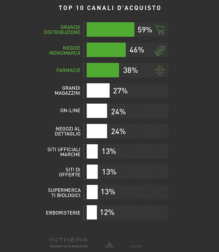 Slide percentuali canali d'acquisto