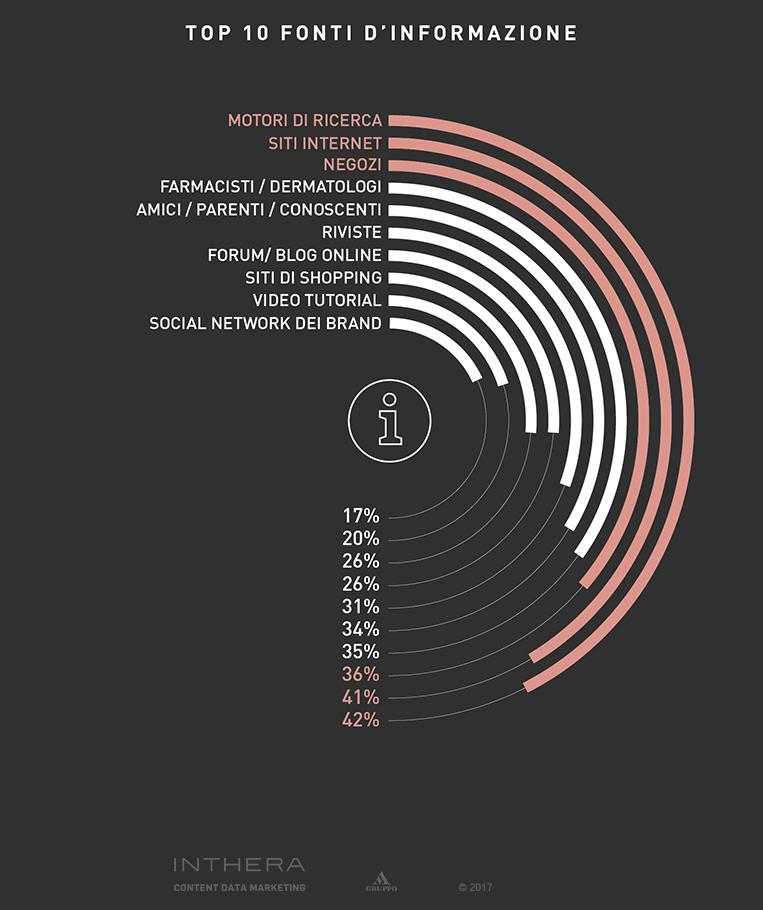 Slide percentuali fonti di informazione