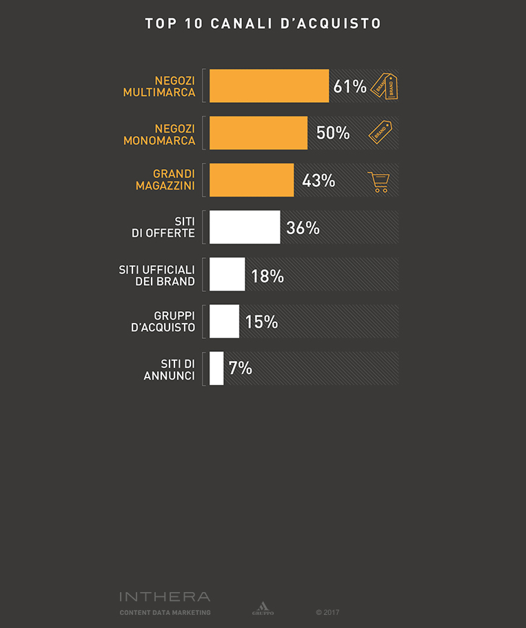 Slide Top 10 canali di acqusito per il settore abbigliamento