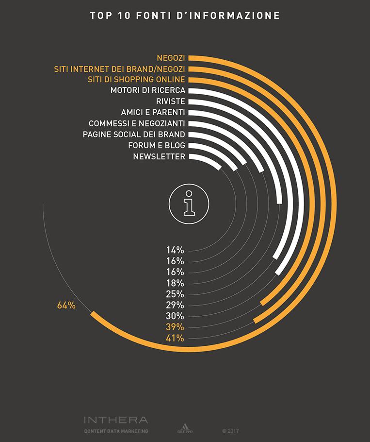 Slide percentuali fonti di informazione abbigliamento