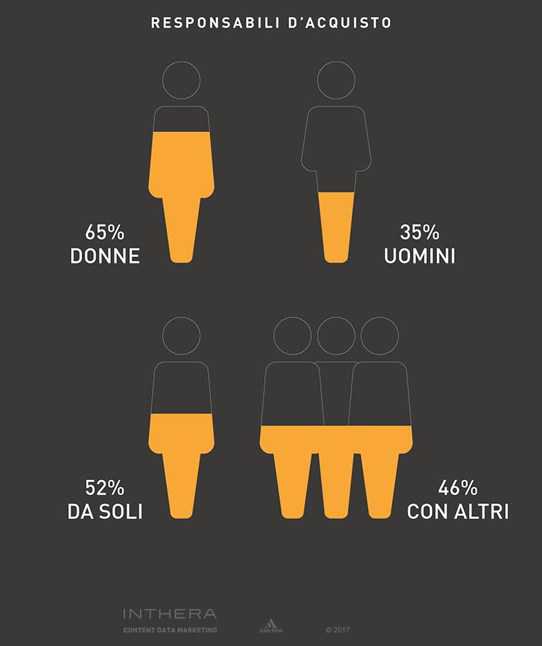 Slide percentuali responsabili di acquisto di abbigliamento