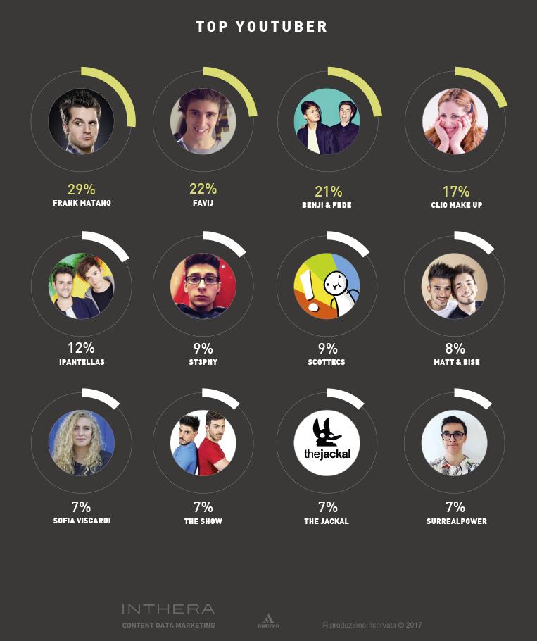 Slide youtuber più influenti del web