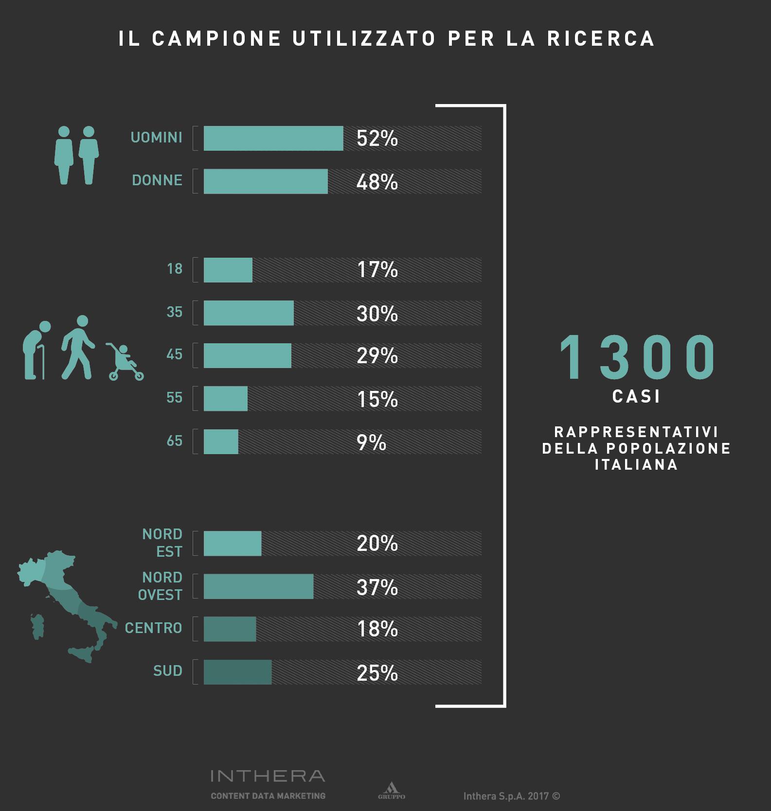 Slide campione della ricerca Inthera campagna Famiglie SMA
